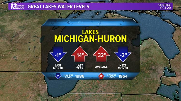 Lakes Michigan-Huron Water Levels