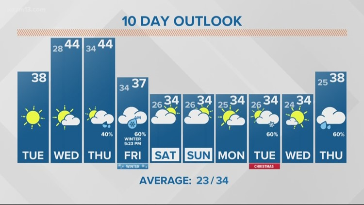 13 On Target Forecast - Sunshine returns Tuesday