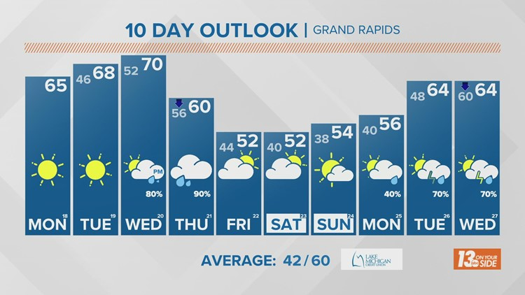 13 On Your Side Forecast: Beautiful Start to the Week