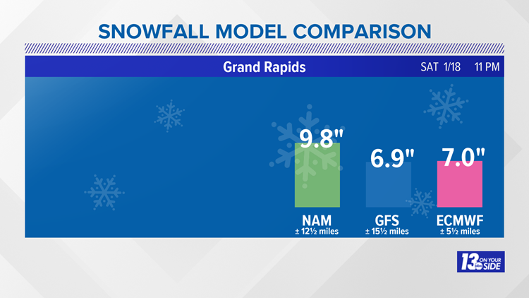 Snowfall total comparison