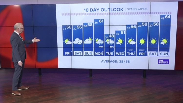 13 On Your Side Forecast: More Sun, More Seasonable