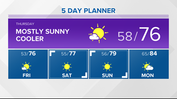 13 On Your Side Forecast: Classic Summer Weather