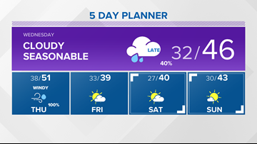 13 On Your Side Forecast: Quiet Wednesday; Windy, Wet Thursday