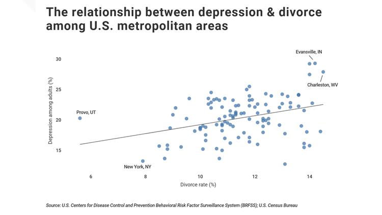 depression v divorce