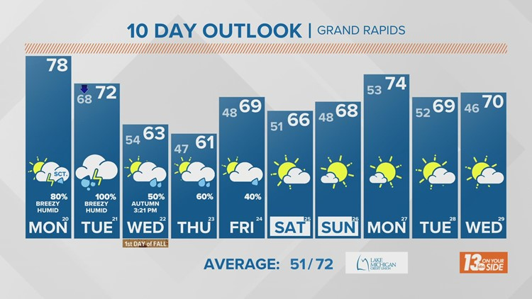 13 On Your Side Forecast: Feeling like Fall this week!