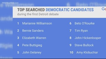 What's Trending: Most Googled candidate from the debate