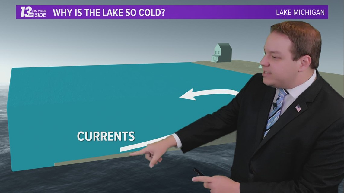 Why is Lake Michigan so cold?