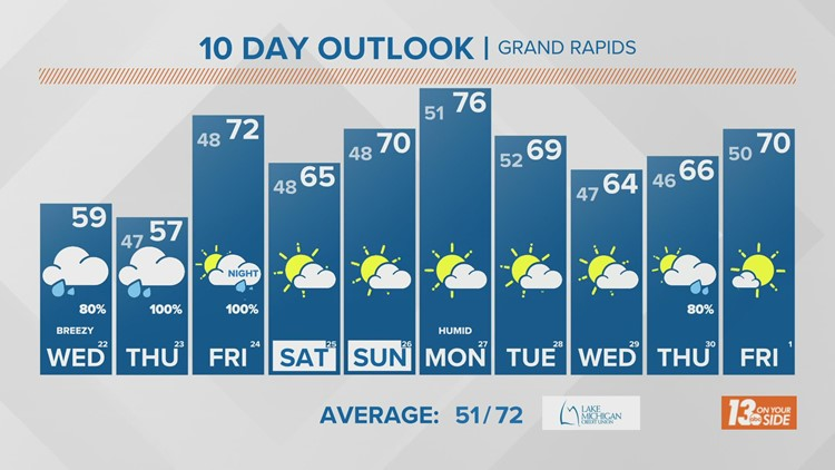13 On Your Side Forecast: Wet, Cool Start to Autumn