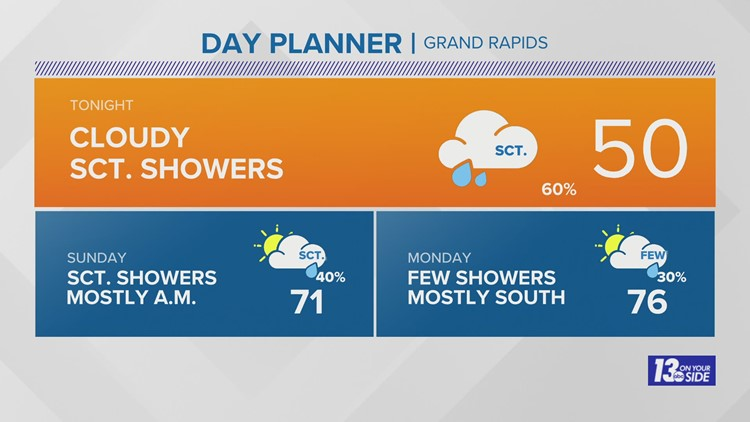13 On Your Side Forecast: Scattered Showers Into Early Sunday