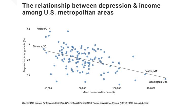 depression v income