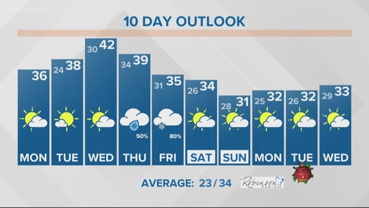 13 On Target Forecast - Quiet start to the week
