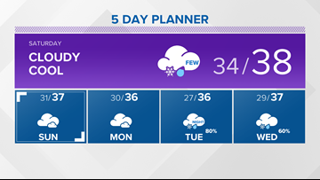 13 On Your Side Forecast: Gray Weekend