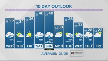 13 On Target Forecast: Tuesday night