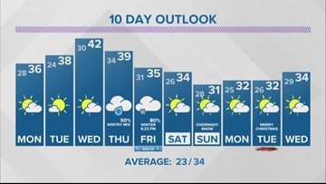 13 On Target Forecast - Clouds diminish overnight