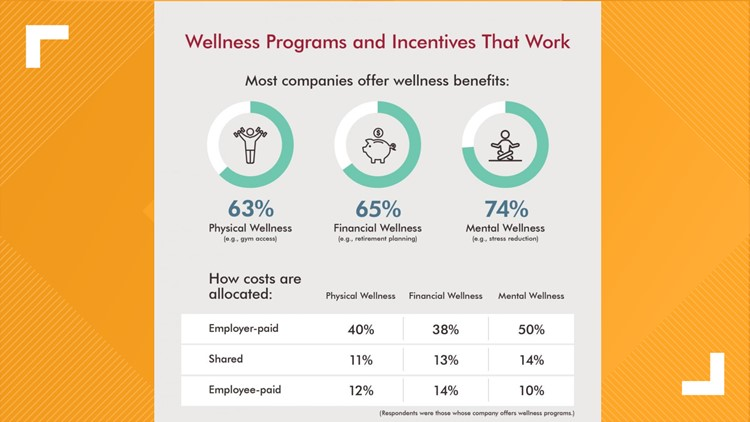 Wellness benefits offered by employers