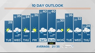 13 On Target Forecast Tuesday morning