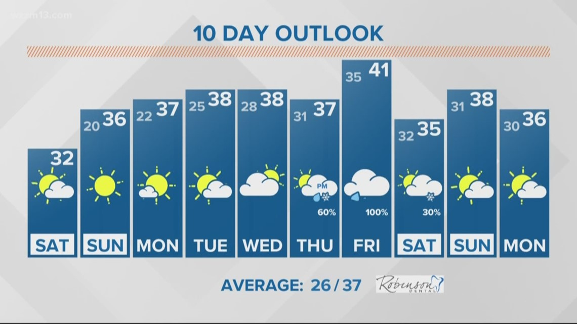 13 On Target Forecast - A chilly, dry start to the week