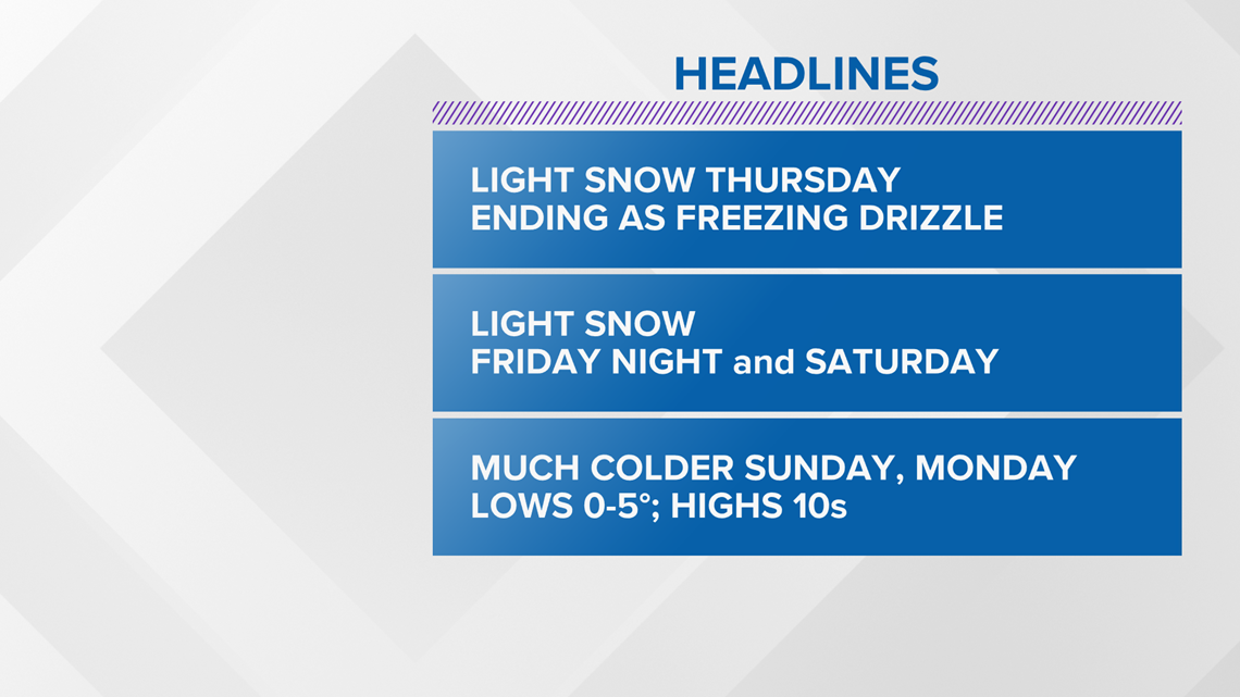 13 On Target Forecast: Light Snow Returns
