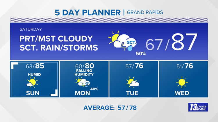 13 On Your Side Forecast: Another Round of Scattered Rain & Storms!