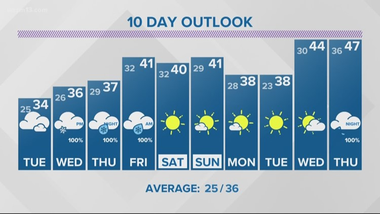 13 On Target Forecast - Not as cold