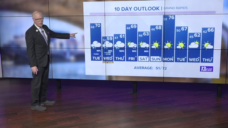13 On Your Side Forecast: From Tropical to Autumn