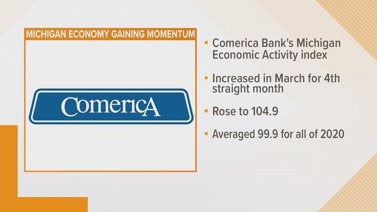 GRBJ: Comerica Bank's Michigan Index ticks higher