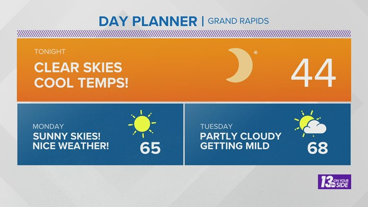 13 On Your Side Forecast: Sunshine and 60s Kick Off The Work Week!