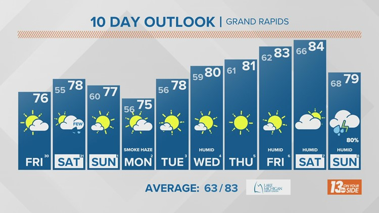 13 On Your Side Forecast: Comfortable Conditions Return