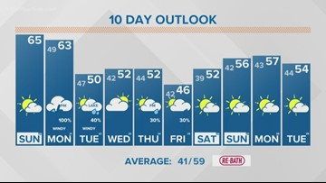 13 On Your Side Forecast: Morning sprinkle, afternoon sun