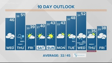 13 ON YOUR SIDE Forecast:  Classic fall storm arrives Thursday