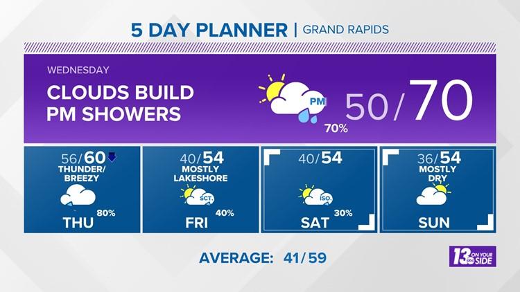 13 On Your Side Forecast: Rain Returns Wednesday, Temps Fall Thursday