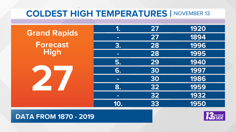 Top 10 Coldest High Temperatures for November 13