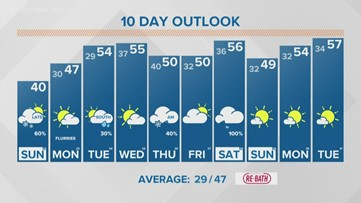 13 On Your Side Forecast: Increasing clouds, some snow tonight