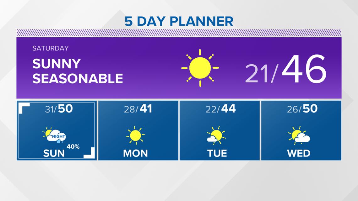 13 On Your Side Forecast:  Saturday Sun, Sunday Sprinkles