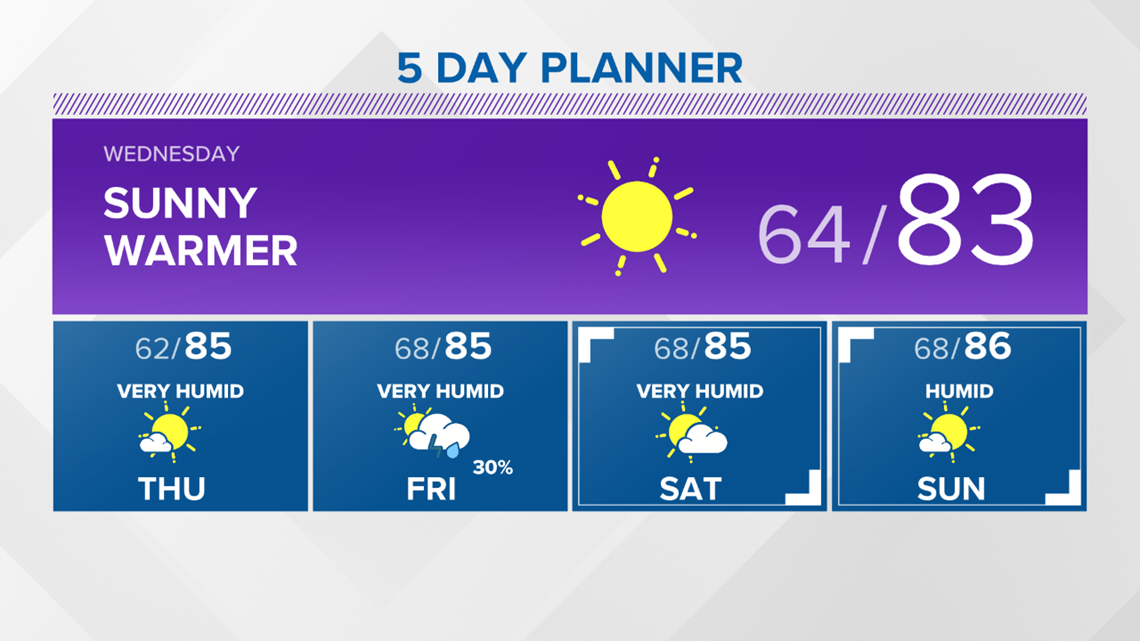 13 On Your Side Forecast: 80s Rule; Dew Points Drool
