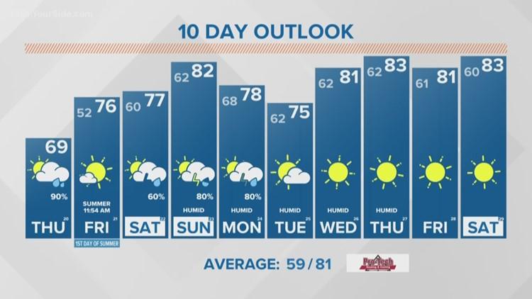 13 on Target Forecast: Thursday morning