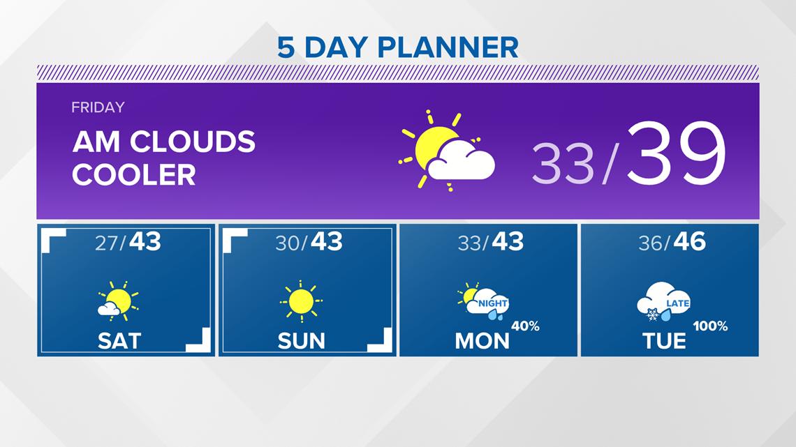 13 On Your Side Forecast: Seasonable, Sunny Weekend