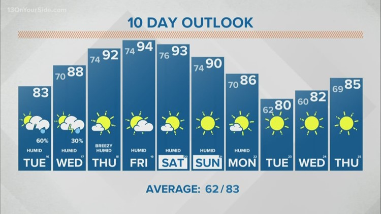 13 on Target Forecast: Tuesday morning