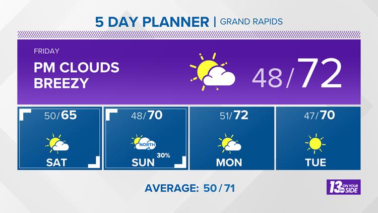 13 On Your Side Forecast: Warmer Friday, Seasonable Weekend