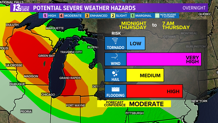 Significant Severe Weather Outbreak Possible in West Michigan Overnight